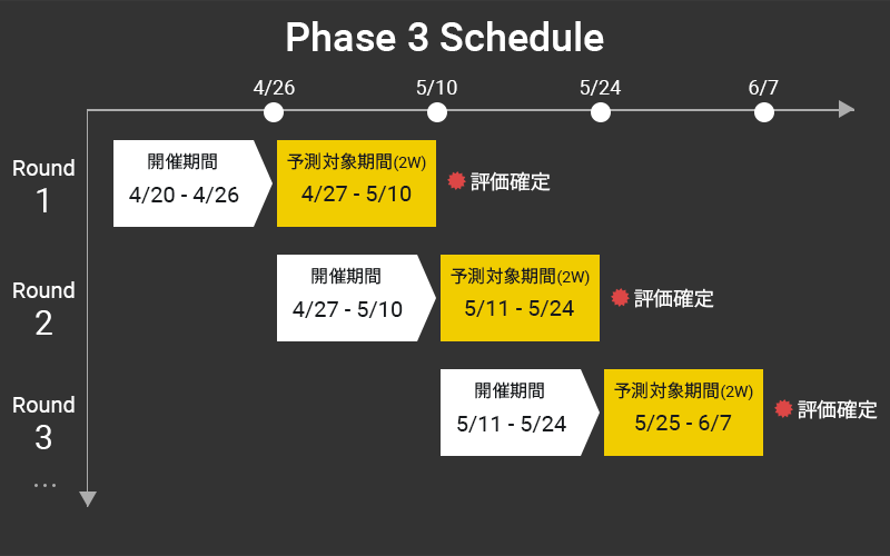 SIGNATE COVID-19 Phase3 schedule