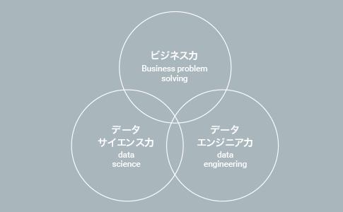 ビジネス力,データサイエンス力,データエンジニア力
